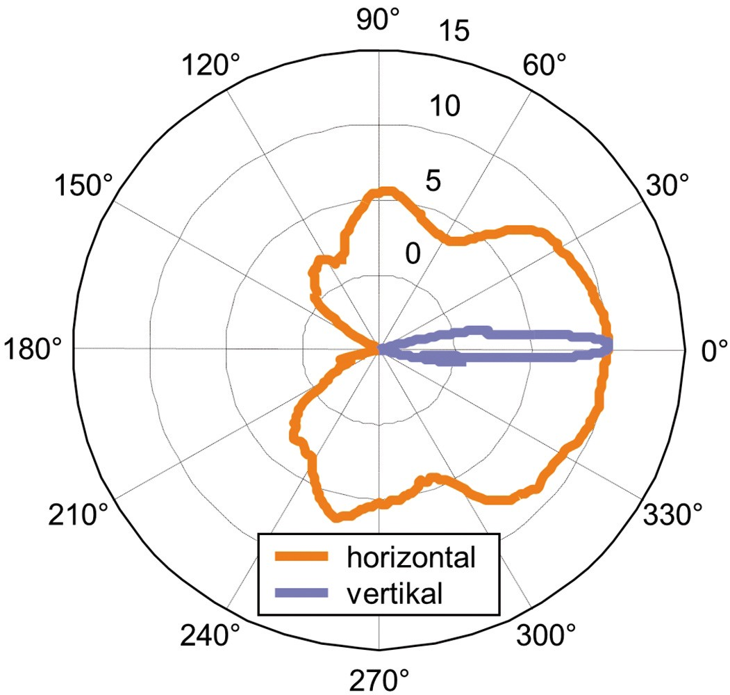 Measured radiation pattern for a selected scanning direction in the horizontal and vertical plane at 42 GHz.